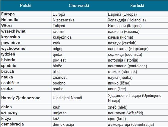 Serbsko - chorwacki